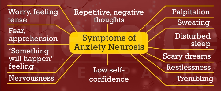 Symptoms of Anxiety Neurosis